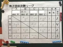 決勝リーグ表(男子)